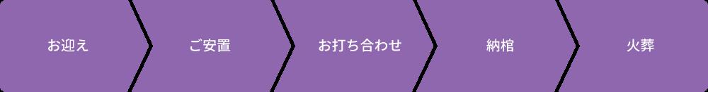 15万円プランの流れ:お迎え→ご安置→お通夜→告別式→火葬