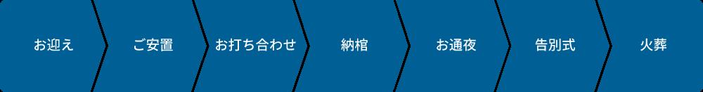 40万円プランの流れ:お迎え→ご安置→お通夜→告別式→火葬
