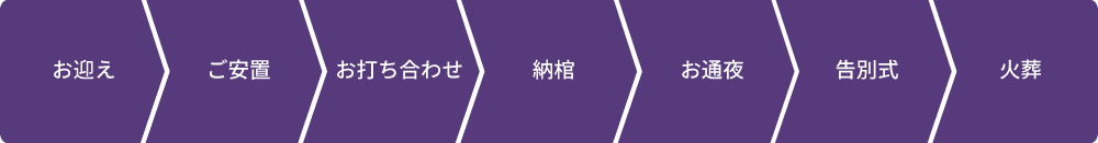 50万円プランの流れ:お迎え→ご安置→お通夜→告別式→火葬